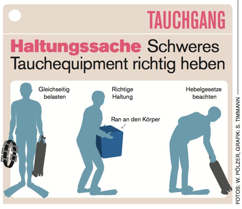 Rückenschmerzen: So lassen sich Rückenschäden durch schwere Ausrüstungsteile vermeidenn.