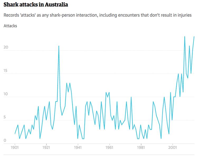 STatistik Haiattacken Australien